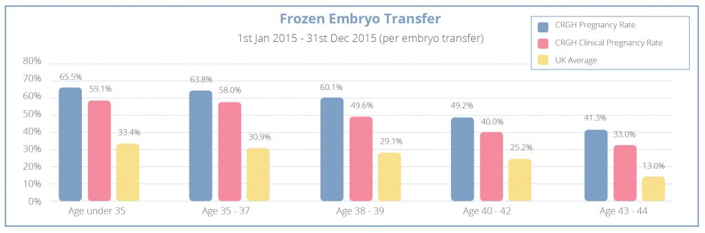 frozen embryo transfer