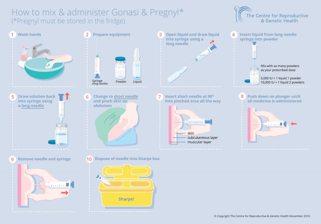 How to mix and administer Gonasi and Pregnyl
