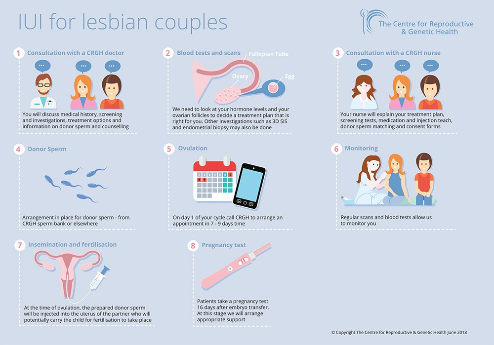 IUI for lesbian couples