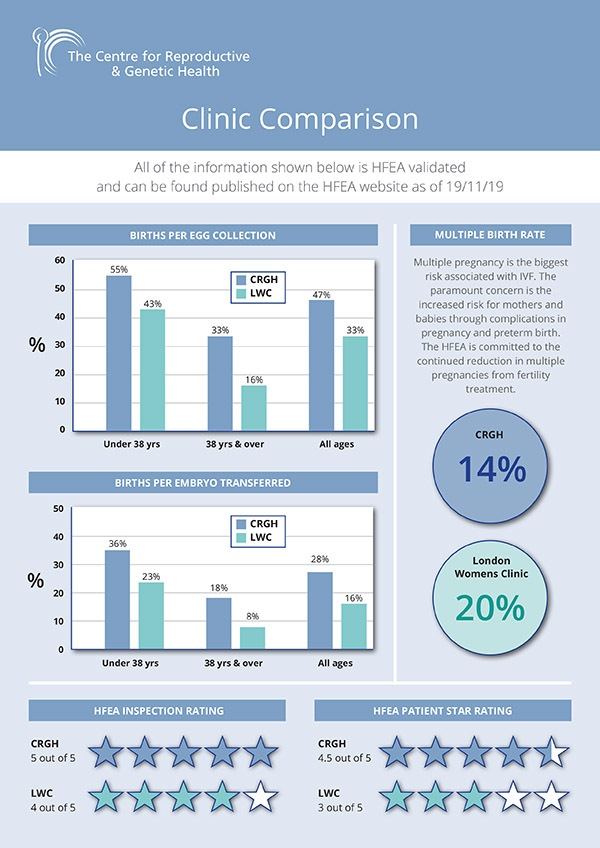 CRGH Clinic Comparison Infographic Nov19